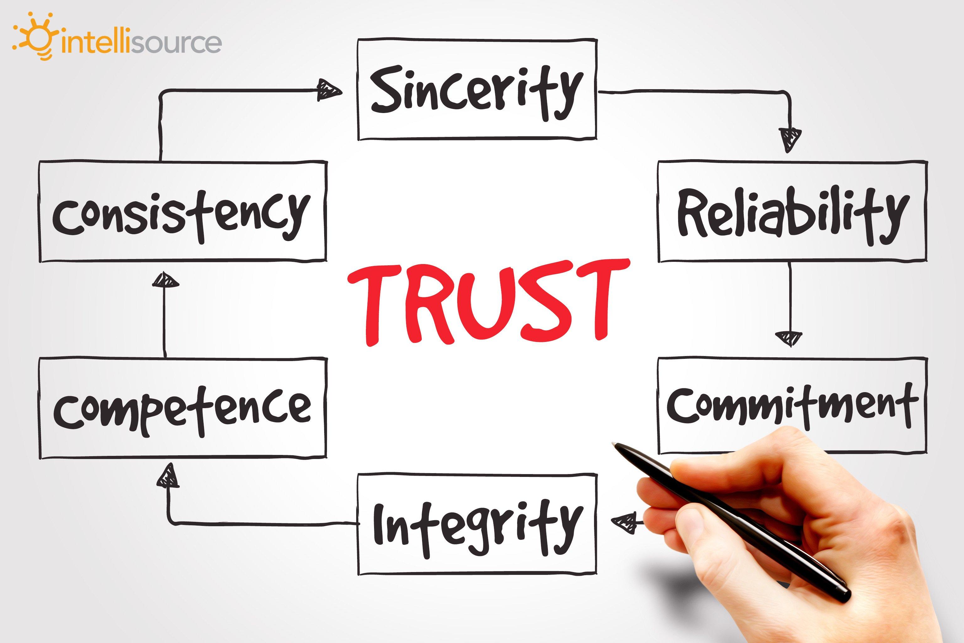 Build_Trust_Teams3-1